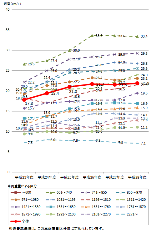 燃費平均データの推移